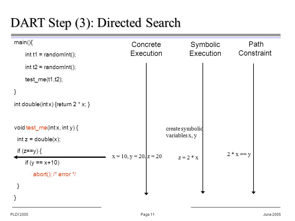 PLDI'2005Page 11June 2005 DART Step (3): Directed Search main(){ int t1 = randomInt(); int t2 = randomInt(); test_me(t1,t2); } int double(int x) {return 2 * x; } void test_me(int x, int y) { int z = double(x); if (z==y) { if (y == x+10) abort(); /* error */ } Concrete Execution Symbolic Execution Path Constraint create symbolic variables x, y x = 10, y = 20, z = 20 z = 2 * x 2 * x == y