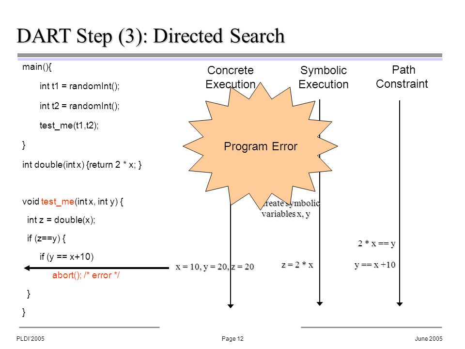 PLDI'2005Page 12June 2005 DART Step (3): Directed Search main(){ int t1 = randomInt(); int t2 = randomInt(); test_me(t1,t2); } int double(int x) {return 2 * x; } void test_me(int x, int y) { int z = double(x); if (z==y) { if (y == x+10) abort(); /* error */ } Concrete Execution Symbolic Execution Path Constraint create symbolic variables x, y 2 * x == y y == x +10 z = 2 * x x = 10, y = 20, z = 20 Program Error