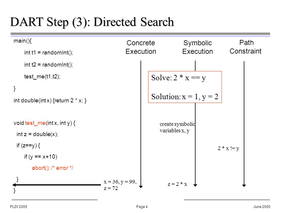 PLDI'2005Page 4June 2005 DART Step (3): Directed Search main(){ int t1 = randomInt(); int t2 = randomInt(); test_me(t1,t2); } int double(int x) {return 2 * x; } void test_me(int x, int y) { int z = double(x); if (z==y) { if (y == x+10) abort(); /* error */ } Concrete Execution Symbolic Execution Path Constraint create symbolic variables x, y x = 36, y = 99, z = 72 z = 2 * x 2 * x != y Solve: 2 * x == y Solution: x = 1, y = 2