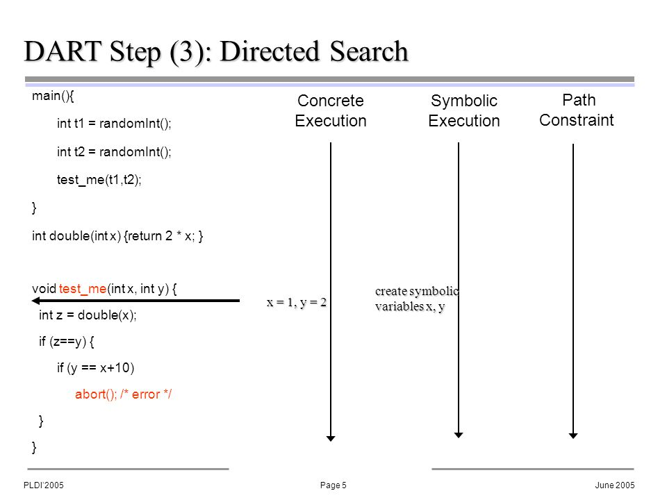 PLDI'2005Page 6June 2005 DART Step (3): Directed Search main(){ int t1 = randomInt(); int t2 = randomInt(); test_me(t1,t2); } int double(int x) {return 2 * x; } void test_me(int x, int y) { int z = double(x); if (z==y) { if (y == x+10) abort(); /* error */ } Concrete Execution Symbolic Execution Path Constraint create symbolic variables x, y x = 1, y = 2, z = 2 z = 2 * x