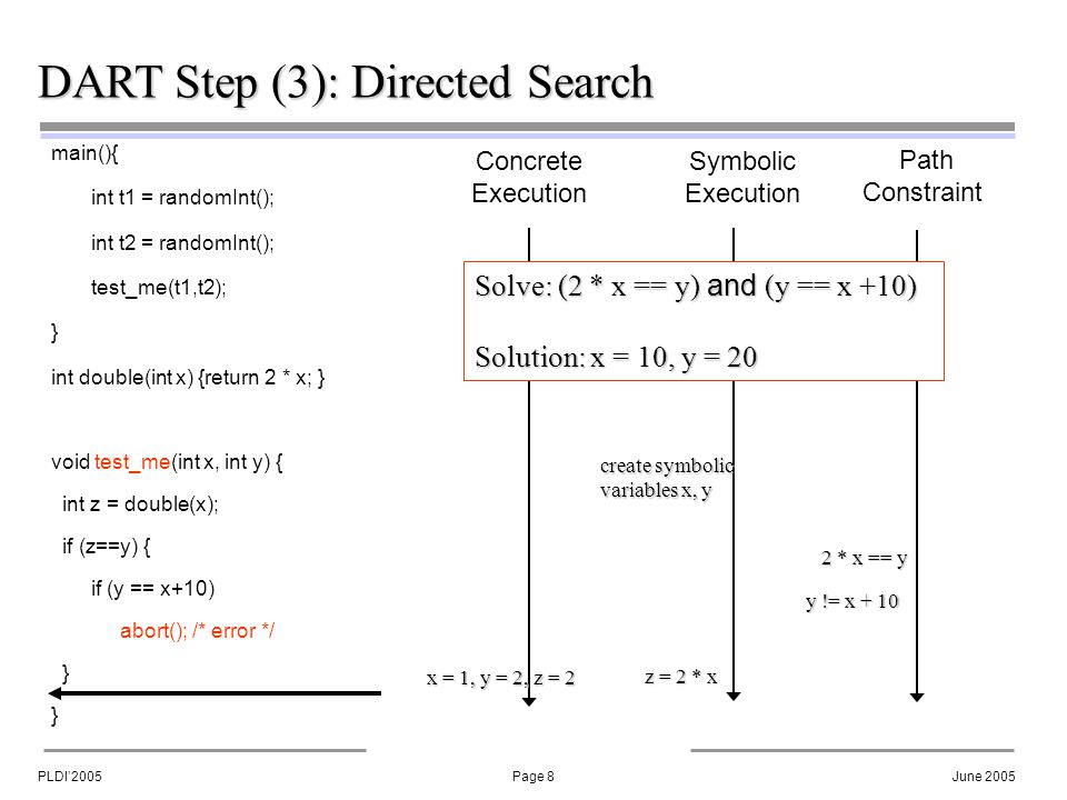 PLDI'2005Page 8June 2005 DART Step (3): Directed Search main(){ int t1 = randomInt(); int t2 = randomInt(); test_me(t1,t2); } int double(int x) {return 2 * x; } void test_me(int x, int y) { int z = double(x); if (z==y) { if (y == x+10) abort(); /* error */ } Concrete Execution Symbolic Execution Path Constraint create symbolic variables x, y 2 * x == y x = 1, y = 2, z = 2 z = 2 * x y != x + 10 Solve: (2 * x == y) and (y == x +10) Solution: x = 10, y = 20