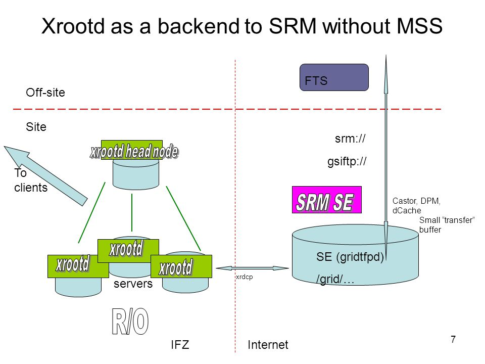 7 Xrootd as a backend to SRM without MSS SE (gridtfpd) /grid/… Site Off-site IFZInternet FTS srm:// gsiftp:// servers xrdcp Castor, DPM, dCache Small transfer buffer To clients