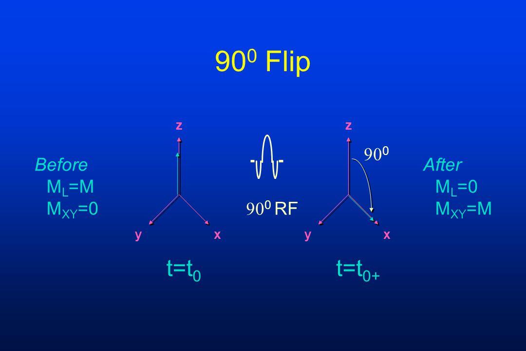 90 0 Flip z yx z yx  0 RF t=t 0 t=t 0+  0 After M L =0 M XY =M Before M L =M M XY =0