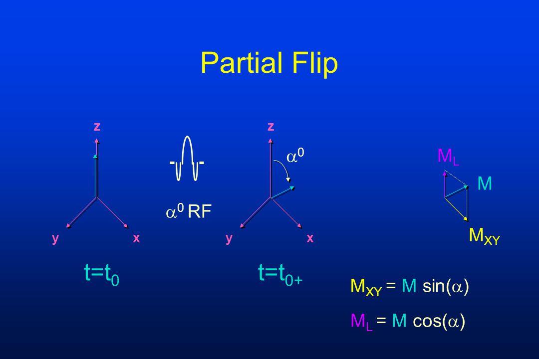 z yx z yx  0 RF t=t 0 t=t 0+ Partial Flip 00 MLML M XY M M XY = M sin(  ) M L = M cos(  )