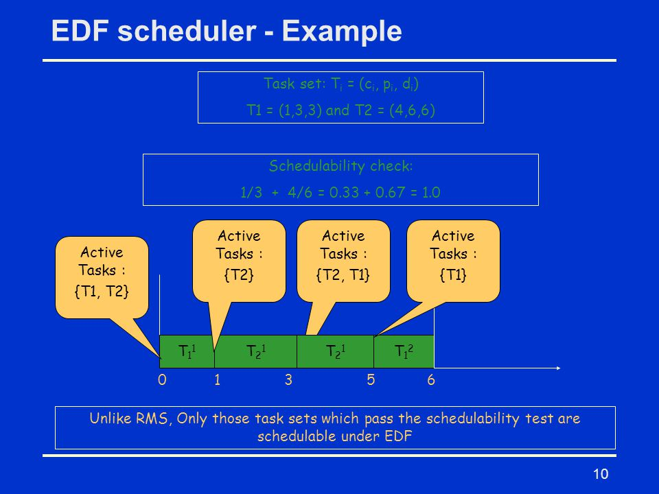 10 EDF scheduler - Example Task set: T i = (c i, p i, d i ) T1 = (1,3,3) and T2 = (4,6,6) Schedulability check: 1/3 + 4/6 = 0.33 + 0.67 = 1.0 T11T11 T21T21 T12T12 0156 Active Tasks : {T1, T2} Active Tasks : {T2} Active Tasks : {T2, T1} Active Tasks : {T1} Unlike RMS, Only those task sets which pass the schedulability test are schedulable under EDF 3 T21T21