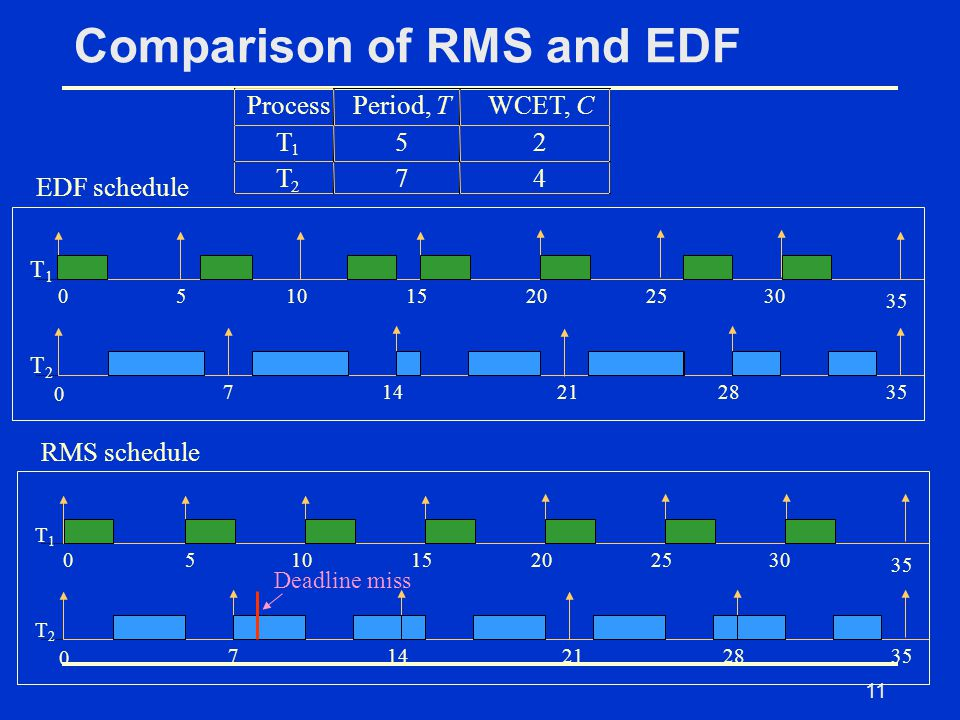 11 Comparison of RMS and EDF 051015202530 35 0 714212835 T1T1 T2T2 RMS schedule 051015202530 35 0 714212835 T1T1 T2T2 EDF schedule Deadline miss Process Period,T WCET,C T 1 5 2 T 2 7 4