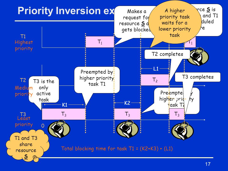 17 Priority Inversion example T1 T2 T3T3 T3 0 T3 is the only active task Preempted by higher priority task T1 T1T1 Makes a request for resource S and gets blocked T3T3 Preempted by higher priority task T2 T2T2 T3T3 T3 completes T1T1 Resource S is available and T1 is scheduled here K1 K2 K3 T2 completes L1 Total blocking time for task T1 = (K2+K3) + (L1) Highest priority Least priority Medium priority T1 and T3 share resource S A higher priority task waits for a lower priority task