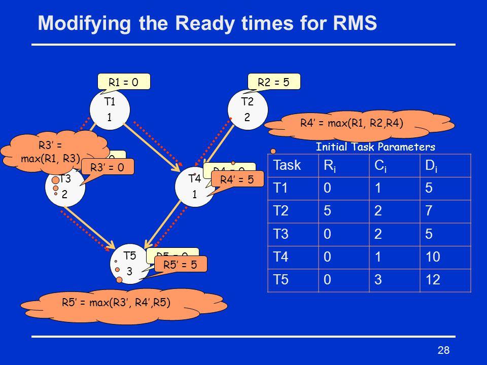 28 Modifying the Ready times for RMS T1 1 T2 2 T3 2 T4 1 T5 3 TaskRiRi CiCi DiDi T1015 T2527 T3025 T40110 T50312 Initial Task Parameters R1 = 0R2 = 5 R3 = 0 R4 = 0 R5 = 0 R3' = max(R1, R3) R3' = 0 R4' = max(R1, R2,R4) R4' = 5 R5' = max(R3', R4',R5) R5' = 5