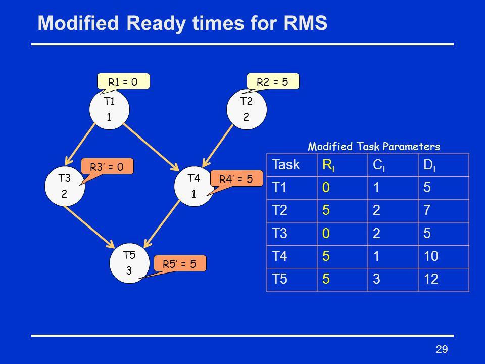 29 Modified Ready times for RMS T1 1 T2 2 T3 2 T4 1 T5 3 TaskRiRi CiCi DiDi T1015 T2527 T3025 T45110 T55312 Modified Task Parameters R1 = 0R2 = 5 R3' = 0 R4' = 5 R5' = 5