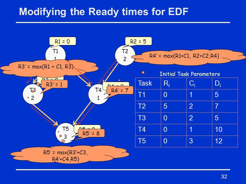 32 Modifying the Ready times for EDF T1 1 T2 2 T3 2 T4 1 T5 3 TaskRiRi CiCi DiDi T1015 T2527 T3025 T40110 T50312 Initial Task Parameters R1 = 0R2 = 5 R3 = 0 R4 = 0 R5 = 0 R3' = max(R1 + C1, R3) R3' = 1 R4' = max(R1+C1, R2+C2,R4) R4' = 7 R5' = max(R3'+C3, R4'+C4,R5) R5' = 8