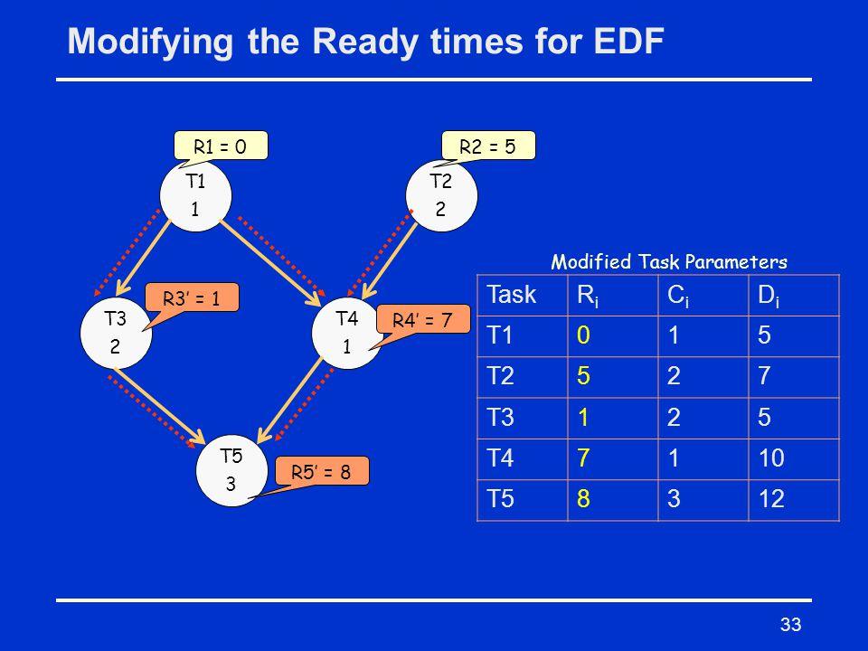 33 Modifying the Ready times for EDF T1 1 T2 2 T3 2 T4 1 T5 3 TaskRiRi CiCi DiDi T1015 T2527 T3125 T47110 T58312 Modified Task Parameters R1 = 0R2 = 5 R3' = 1 R4' = 7 R5' = 8