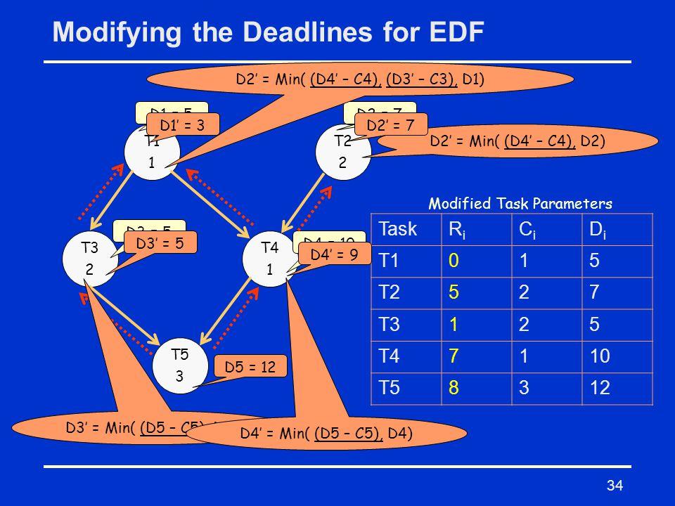 34 Modifying the Deadlines for EDF T1 1 T2 2 T3 2 T4 1 T5 3 TaskRiRi CiCi DiDi T1015 T2527 T3125 T47110 T58312 Modified Task Parameters D1 = 5D2 = 7 D3 = 5 D4 = 10 D5 = 12 D3' = Min( (D5 – C5), D3) D4' = Min( (D5 – C5), D4) D3' = 5 D4' = 9 D2' = Min( (D4' – C4), D2) D2' = Min( (D4' – C4), (D3' – C3), D1) D2' = 7D1' = 3