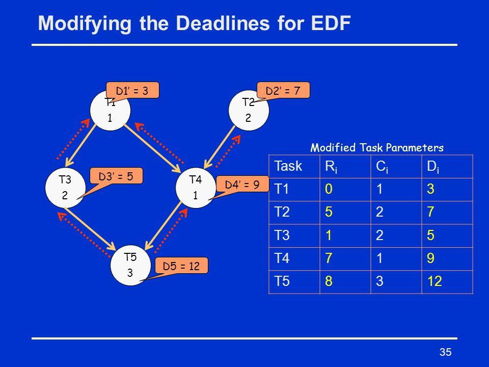 35 Modifying the Deadlines for EDF T1 1 T2 2 T3 2 T4 1 T5 3 TaskRiRi CiCi DiDi T1013 T2527 T3125 T4719 T58312 Modified Task Parameters D5 = 12 D3' = 5 D4' = 9 D2' = 7D1' = 3