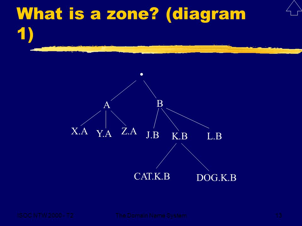ISOC NTW 2000 - T2The Domain Name System13 What is a zone? (diagram 1). A B X.A Y.A Z.A J.B K.BL.B CAT.K.B DOG.K.B