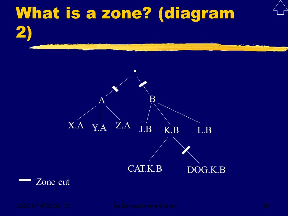 ISOC NTW 2000 - T2The Domain Name System15 What is a zone? (diagram 2). A B X.A Y.A Z.A J.B K.BL.B CAT.K.B DOG.K.B Zone cut