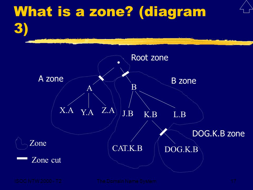 ISOC NTW 2000 - T2The Domain Name System17 What is a zone? (diagram 3). A B X.A Y.A Z.A J.B K.BL.B CAT.K.B DOG.K.B Zone Zone cut Root zone A zone B zo