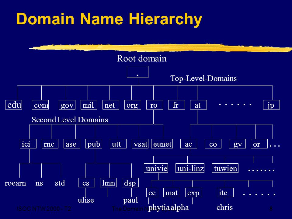 ISOC NTW T2The Domain Name System8 Domain Name Hierarchy.