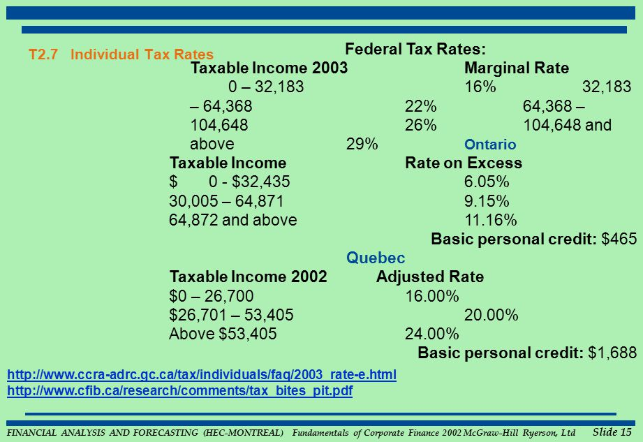 FINANCIAL ANALYSIS AND FORECASTING (HEC-MONTREAL) Fundamentals of Corporate Finance 2002 McGraw-Hill Ryerson, Ltd Slide 15 T2.7 Individual Tax Rates Federal Tax Rates: Taxable Income 2003 Marginal Rate 0 – 32,18316%32,183 – 64,368 22%64,368 – 104,648 26%104,648 and above 29% Ontario Taxable Income Rate on Excess $ 0 - $32,4356.05% 30,005 – 64,871 9.15% 64,872 and above 11.16% Basic personal credit: $465 Quebec Taxable Income 2002 Adjusted Rate $0 – 26,70016.00% $26,701 – 53,40520.00% Above $53,40524.00% Basic personal credit: $1,688 http://www.ccra-adrc.gc.ca/tax/individuals/faq/2003_rate-e.html http://www.cfib.ca/research/comments/tax_bites_pit.pdf