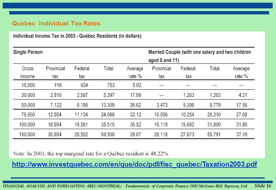 FINANCIAL ANALYSIS AND FORECASTING (HEC-MONTREAL) Fundamentals of Corporate Finance 2002 McGraw-Hill Ryerson, Ltd Slide 16 Quebec Individual Tax Rates FEDERAL Taxable Income Tax Rate on Excess $ 1$ --17% 32,000 5,44024 64,00013,12029 ONTARIO Taxable Income Rate on Excess $ 0 - 30,0046.37% 30,005 - 60,0009.62% >60,00011.16% http://www.investquebec.com/en/que/doc/pdf/fisc_quebec/Taxation2003.pdf