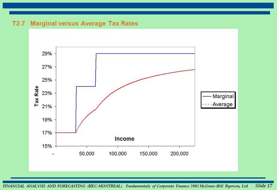 FINANCIAL ANALYSIS AND FORECASTING (HEC-MONTREAL) Fundamentals of Corporate Finance 2002 McGraw-Hill Ryerson, Ltd Slide 17 T2.7 Marginal versus Average Tax Rates