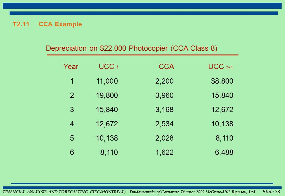 FINANCIAL ANALYSIS AND FORECASTING (HEC-MONTREAL) Fundamentals of Corporate Finance 2002 McGraw-Hill Ryerson, Ltd Slide 23 T2.11CCA Example Depreciati