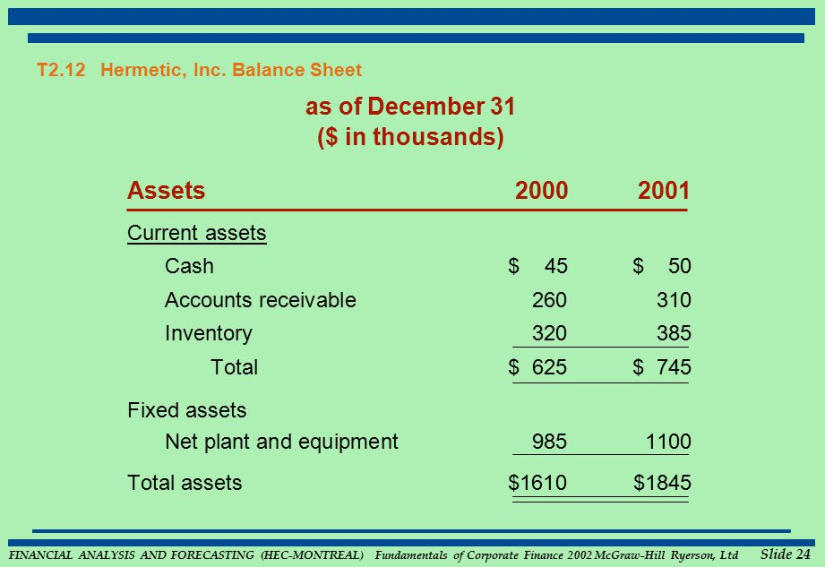 FINANCIAL ANALYSIS AND FORECASTING (HEC-MONTREAL) Fundamentals of Corporate Finance 2002 McGraw-Hill Ryerson, Ltd Slide 24 T2.12 Hermetic, Inc.