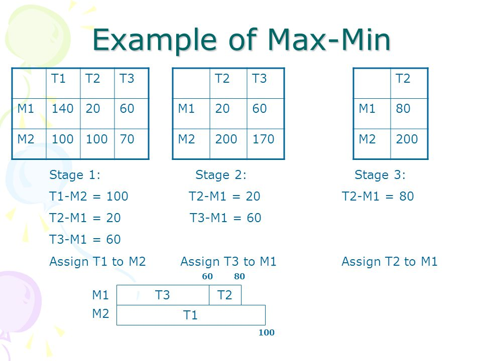 Example of Max-Min T1T2T3 M11402060 M2100 70 Stage 1: Stage 2: Stage 3: T1-M2 = 100 T2-M1 = 20 T2-M1 = 80 T2-M1 = 20 T3-M1 = 60 T3-M1 = 60 Assign T1 to M2 Assign T3 to M1 Assign T2 to M1 T2T3 M12060 M2200170 T2 M180 M2200 T3 T1 T2 M1 M2 60 100 80
