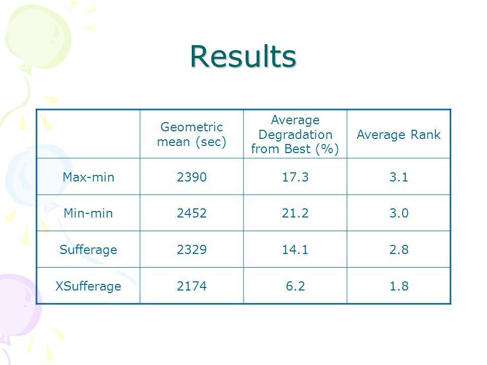 Results Geometric mean (sec) Average Degradation from Best (%) Average Rank Max-min239017.33.1 Min-min245221.23.0 Sufferage232914.12.8 XSufferage21746.21.8