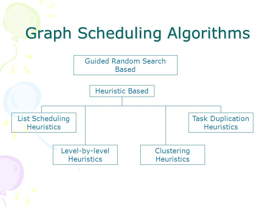 Graph Scheduling Algorithms Heuristic Based Guided Random Search Based List Scheduling Heuristics Clustering Heuristics Level-by-level Heuristics Task Duplication Heuristics