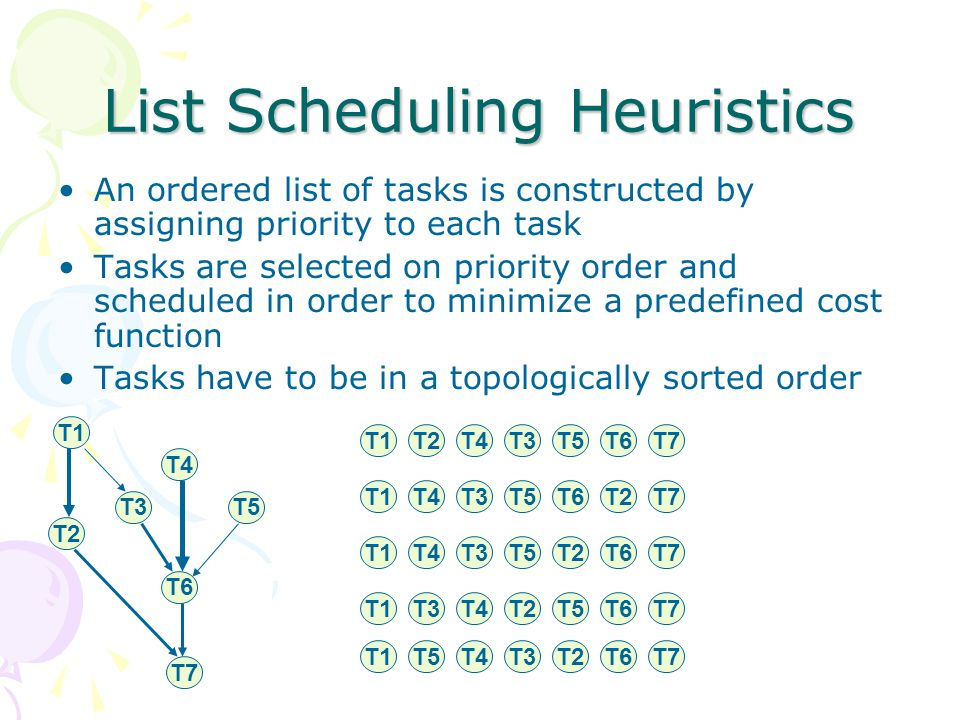 List Scheduling Heuristics An ordered list of tasks is constructed by assigning priority to each task Tasks are selected on priority order and scheduled in order to minimize a predefined cost function Tasks have to be in a topologically sorted order T1 T2 T3 T4 T5 T6 T7 T1T2T4T3T5T6T7 T1T2T4T3T5T6T7 T1T2T4T3T5T6T7 T1T2T4T3T5T6T7 T1T2T4T3T5T6T7
