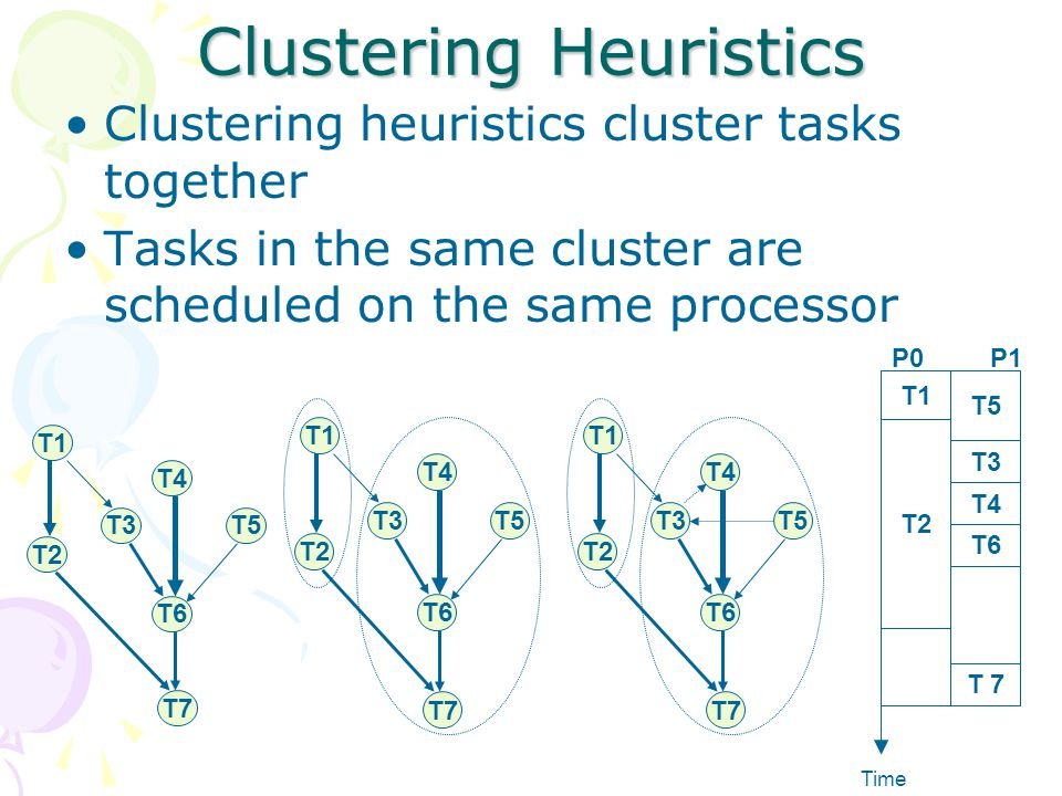 Clustering Heuristics Clustering heuristics cluster tasks together Tasks in the same cluster are scheduled on the same processor T1 T2 T3 T4 T5 T6 T7 T1 T2 T3 T4 T5 T6 T7 T1 T2 T3 T4 T5 T6 T7 T1 T2 T5 T3 T4 T6 T 7 Time P0 P1