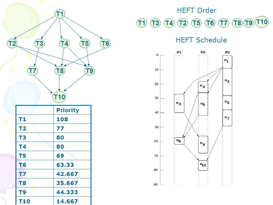 T1 T2T3T4T5T6 T7T8T9 T10 T1T3T4T2T5T6T7T8T9 T10 HEFT Order HEFT Schedule Priority T1108 T277 T380 T480 T569 T663.33 T742.667 T835.667 T944.333 T1014.667