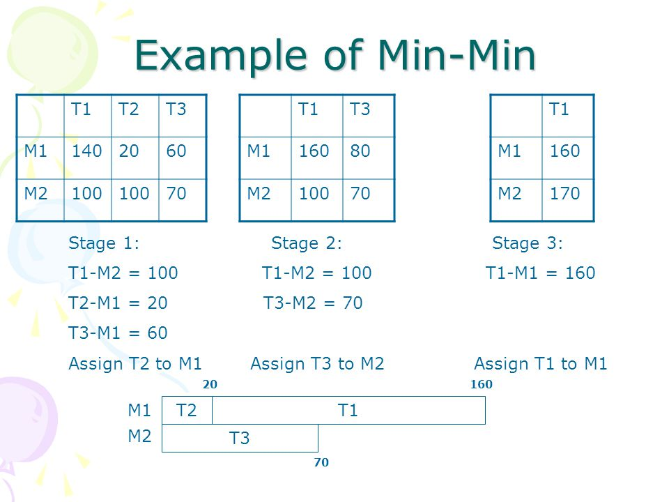 Example of Min-Min T1T2T3 M11402060 M2100 70 Stage 1: Stage 2: Stage 3: T1-M2 = 100 T1-M2 = 100 T1-M1 = 160 T2-M1 = 20 T3-M2 = 70 T3-M1 = 60 Assign T2 to M1 Assign T3 to M2 Assign T1 to M1 T1T3 M116080 M210070 T1 M1160 M2170 T2 T3 T1 M1 M2 20 70 160