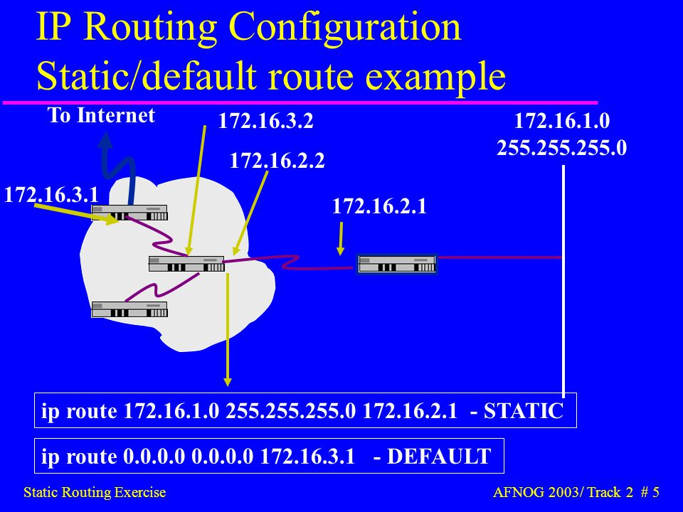Static Routing Exercise AFNOG 2003/ Track 2 # 16 Add static routes to other rows u On router, add static routes to other rows –next hop is backbone interface of other row's router ip route n.n.n.n m.m.m.m g.g.g.g u Repeat many times