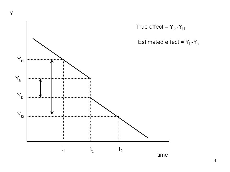 5 Intervention occurs at time period t 1 True effect of law –Y a – Y b Only have data at t 1 and t 2 –If using time series, estimate Y t1 – Y t2 Solution?