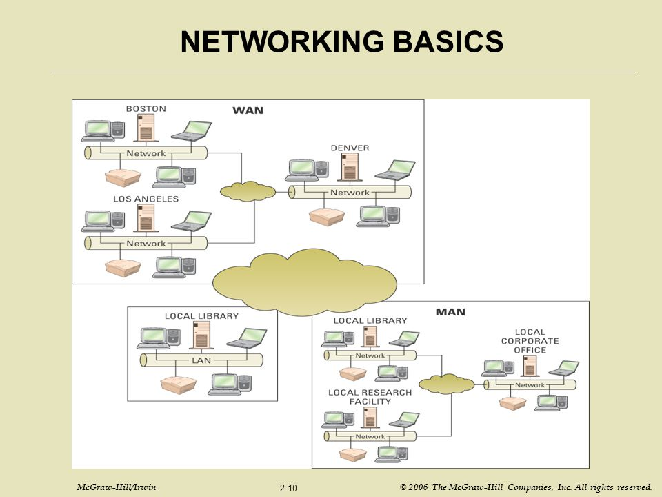 McGraw-Hill/Irwin © 2006 The McGraw-Hill Companies, Inc. All rights reserved. 2-10 NETWORKING BASICS