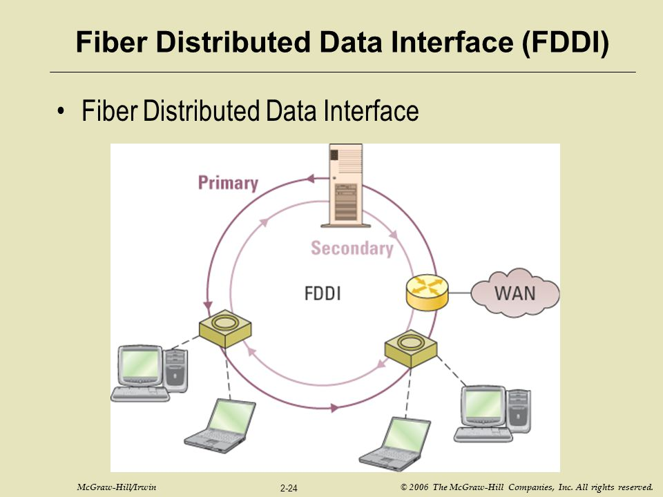 McGraw-Hill/Irwin © 2006 The McGraw-Hill Companies, Inc. All rights reserved. 2-24 Fiber Distributed Data Interface Fiber Distributed Data Interface (