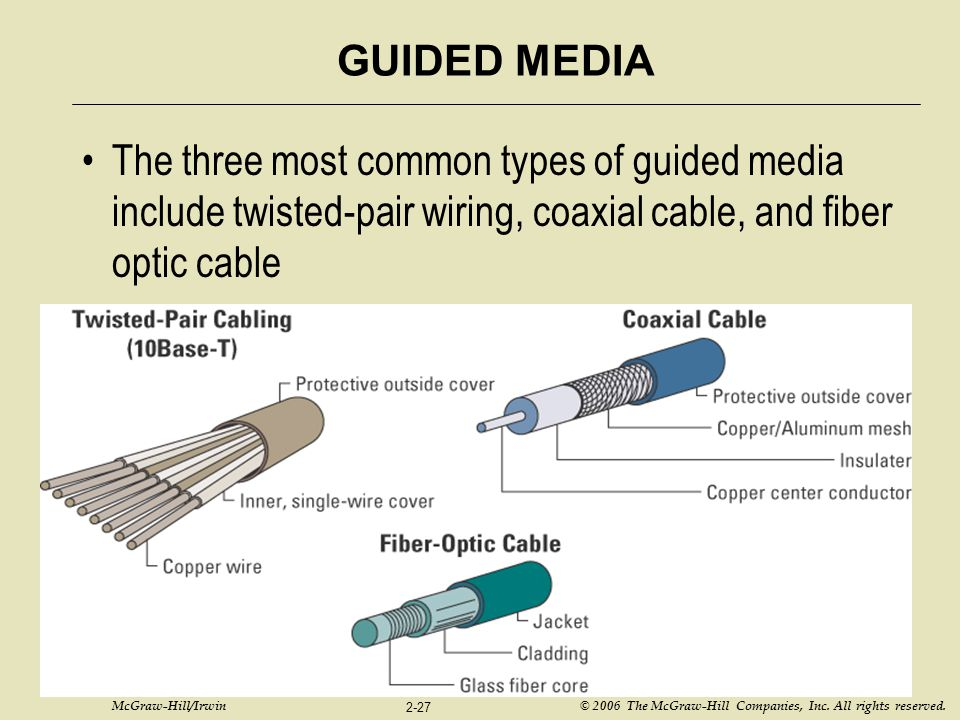 McGraw-Hill/Irwin © 2006 The McGraw-Hill Companies, Inc. All rights reserved. 2-27 GUIDED MEDIA The three most common types of guided media include tw