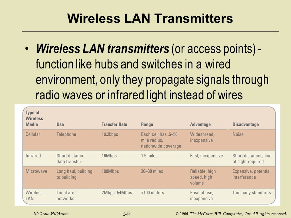 McGraw-Hill/Irwin © 2006 The McGraw-Hill Companies, Inc. All rights reserved. 2-44 Wireless LAN Transmitters Wireless LAN transmitters (or access poin