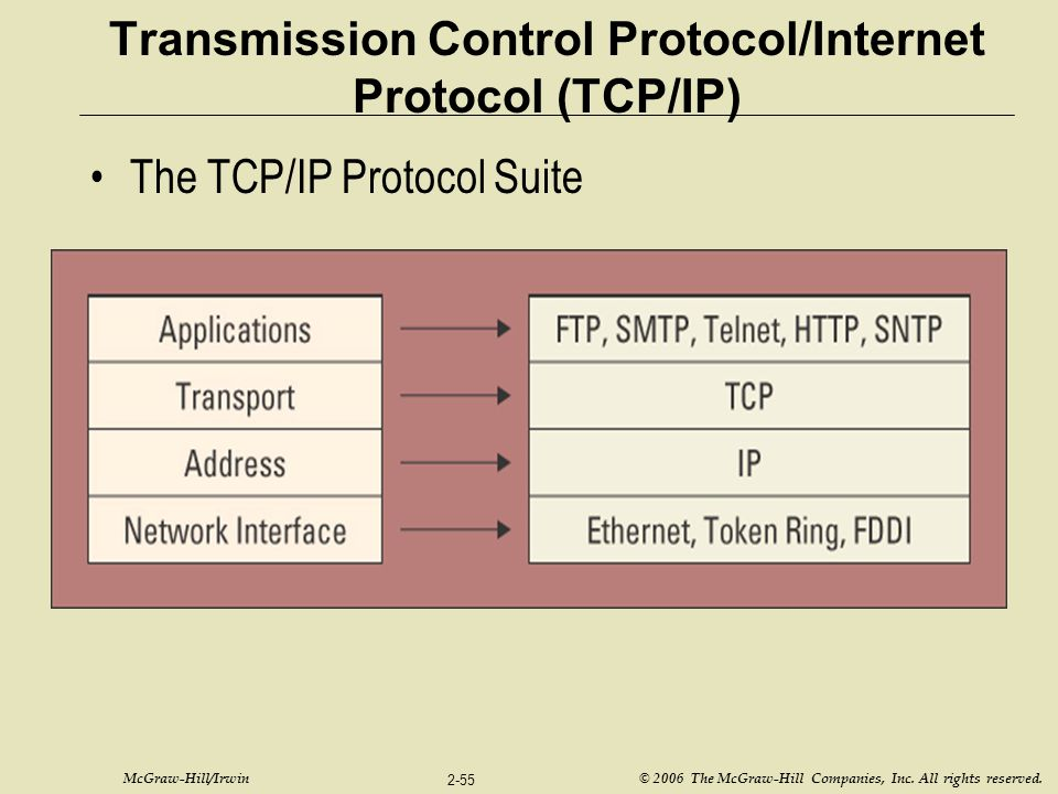 McGraw-Hill/Irwin © 2006 The McGraw-Hill Companies, Inc. All rights reserved. 2-55 Transmission Control Protocol/Internet Protocol (TCP/IP) The TCP/IP