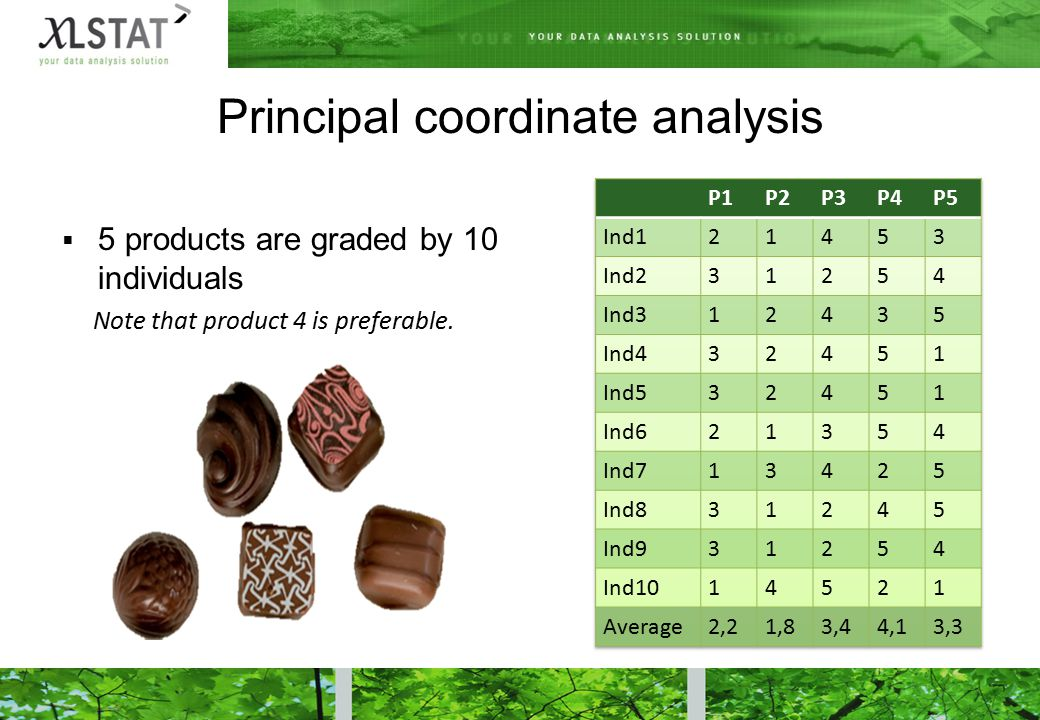 Principal coordinate analysis  5 products are graded by 10 individuals Note that product 4 is preferable.