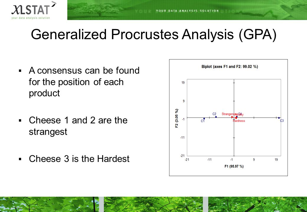 Generalized Procrustes Analysis (GPA)  A consensus can be found for the position of each product  Cheese 1 and 2 are the strangest  Cheese 3 is the Hardest