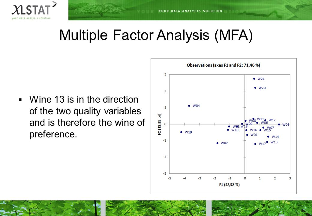 Multiple Factor Analysis (MFA)  Wine 13 is in the direction of the two quality variables and is therefore the wine of preference.