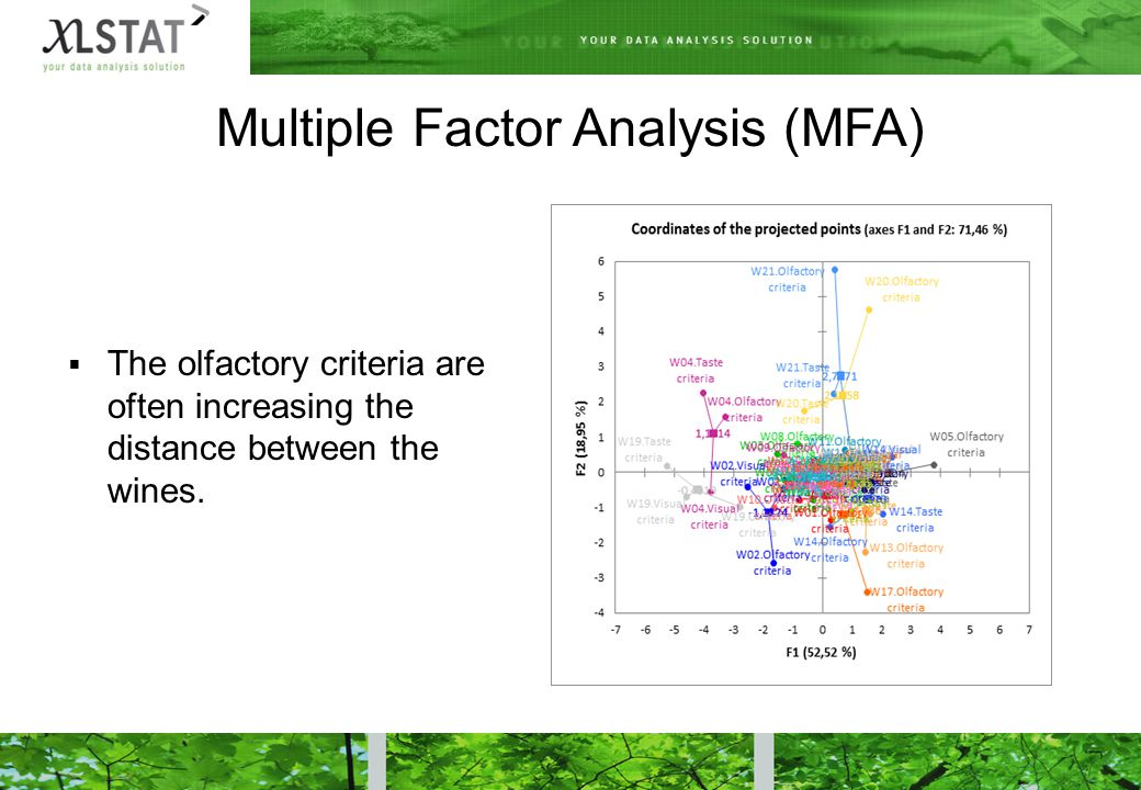 Multiple Factor Analysis (MFA)  The olfactory criteria are often increasing the distance between the wines.