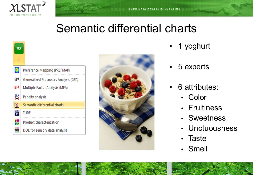 Semantic differential charts  1 yoghurt  5 experts  6 attributes: Color Fruitiness Sweetness Unctuousness Taste Smell