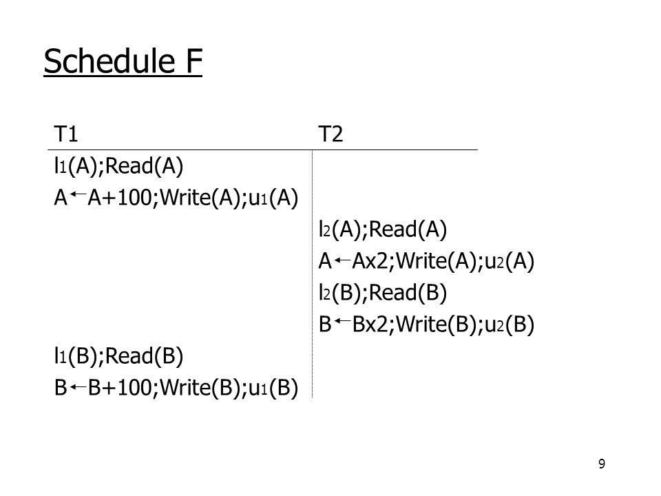 9 Schedule F T1 T2 l 1 (A);Read(A) A A+100;Write(A);u 1 (A) l 2 (A);Read(A) A Ax2;Write(A);u 2 (A) l 2 (B);Read(B) B Bx2;Write(B);u 2 (B) l 1 (B);Read(B) B B+100;Write(B);u 1 (B)