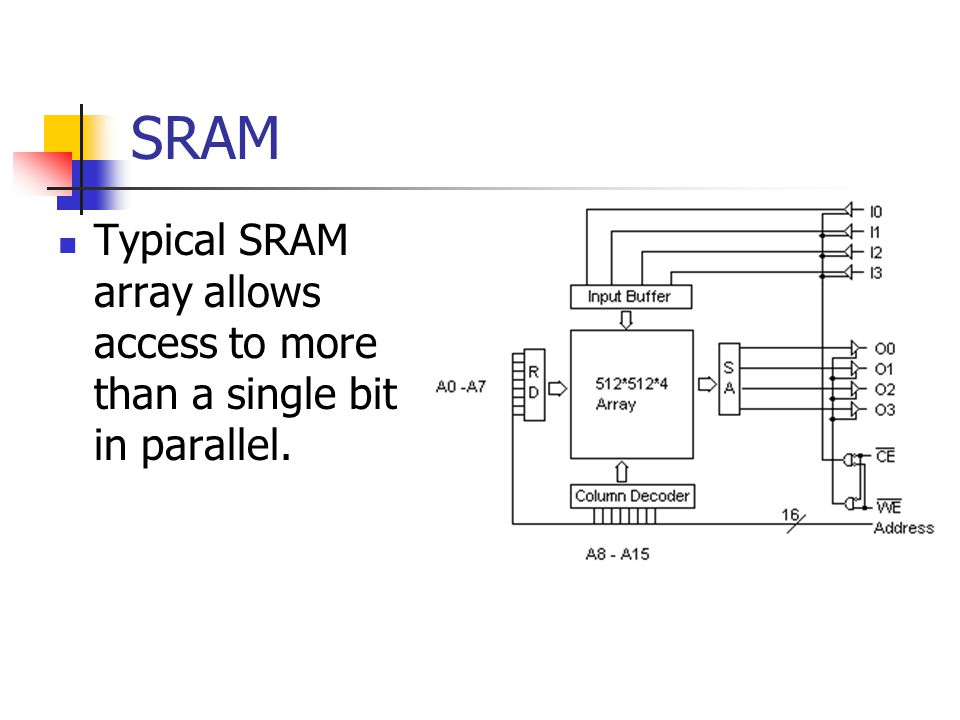 SRAM Typical SRAM array allows access to more than a single bit in parallel.
