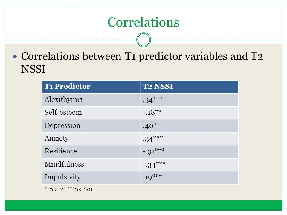 Correlations Correlations between T1 predictor variables and T2 NSSI T1 PredictorT2 NSSI Alexithymia.34*** Self-esteem-.18** Depression.40** Anxiety.3