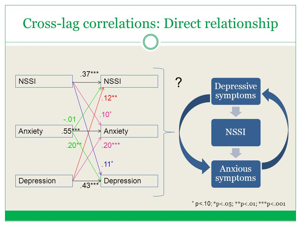 Cross-lag correlations: Direct relationship Anxiety Depression Anxiety.20***.37***.43***.20** NSSI.12**.11.10 -.01.55*** Depressive symptoms NSSI Anxi