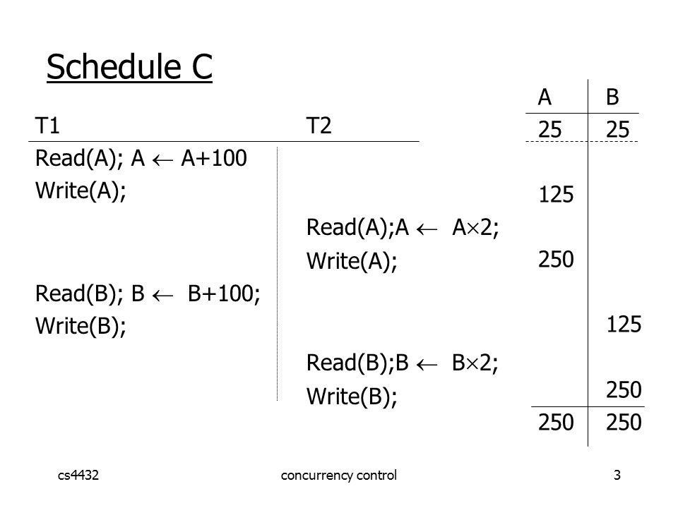 cs4432concurrency control3 Schedule C T1T2 Read(A); A  A+100 Write(A); Read(A);A  A  2; Write(A); Read(B); B  B+100; Write(B); Read(B);B  B  2; Write(B); AB25 125 250 125 250250